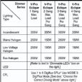 Varilight Eclique 2 Premium White 4-Gang 1-Way Remote Control/Touch Master LED Dimmer 4 x 0-100W